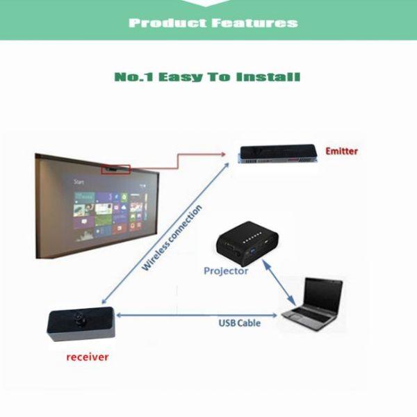 πίνακας αφής διαδραστικός φορητός εφαρμογές
